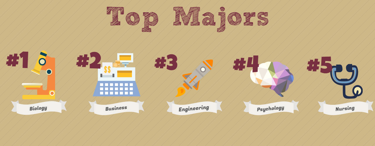 Top Majors. 1: Biology, 2: Business, 3: Engineering, 4: Psychology, 5: Nursing