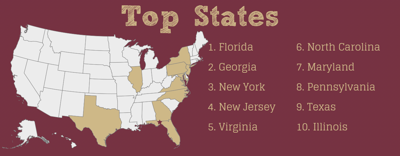 Top States (Non-FL). 1: Georgia, 2: New York, 3: New Jersey, 4: Virginia, 5: Maryland