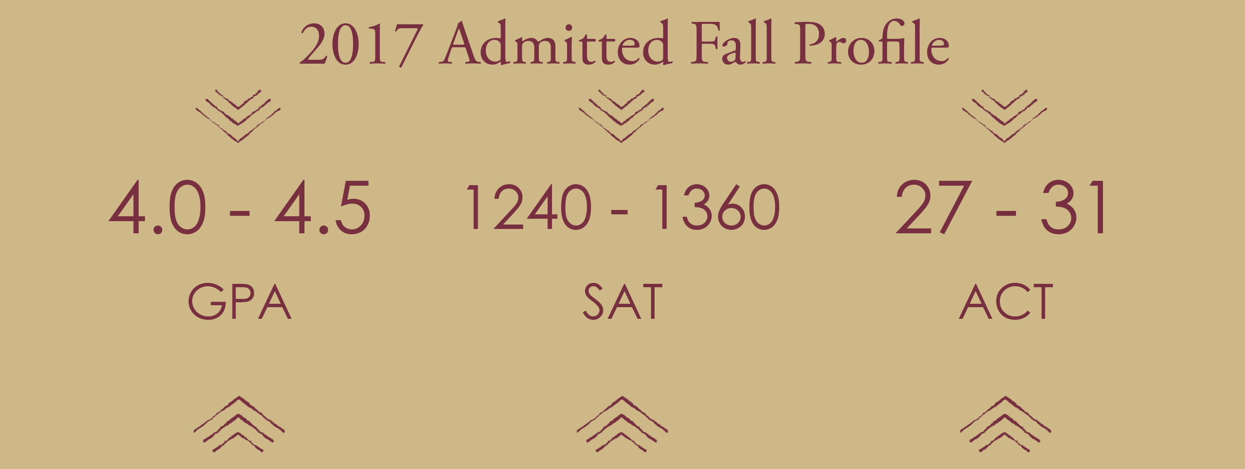 2017 Fall Admitted Student Profile. GPA: 3.9-4.3; ACT: 26-31; 2-Part SAT: 1270-1400; 3-Part SAT: 1770-1980;