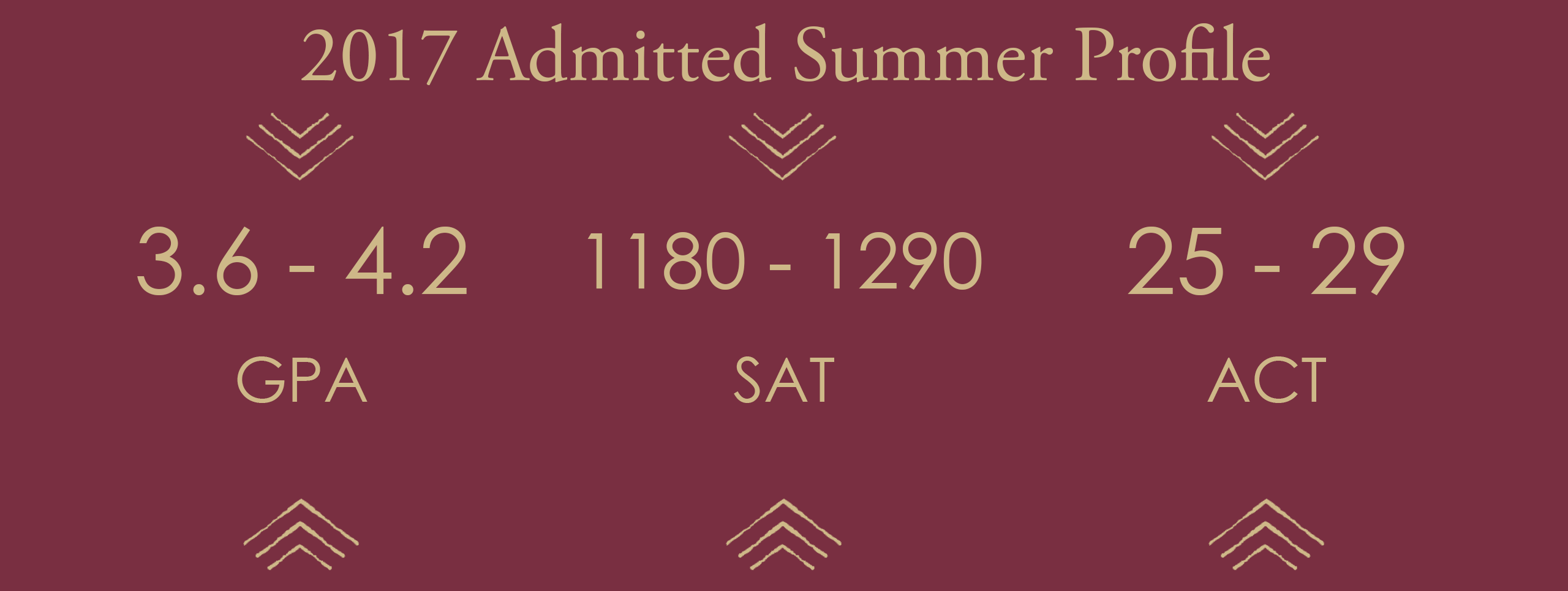 2017 Summer Admitted Student Profile. GPA: 3.5-4.1; ACT: 24-28; 2-Part SAT: 1190-1320; 3-Part SAT: 1670-1860;