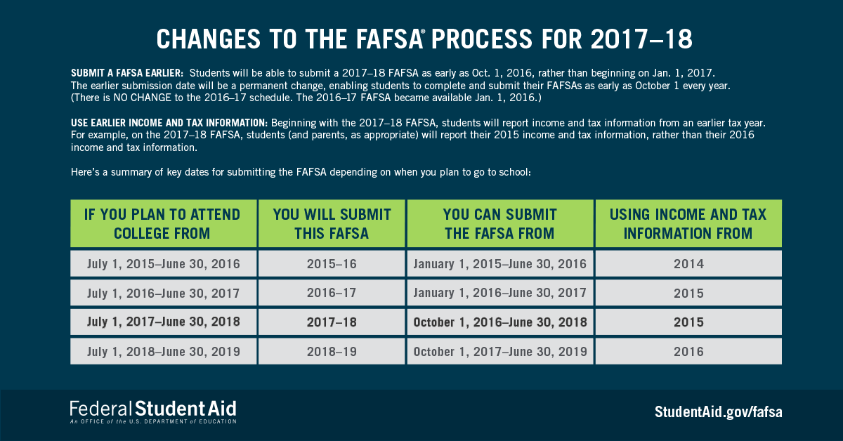 Changes to the FAFSA Process for 2017-18