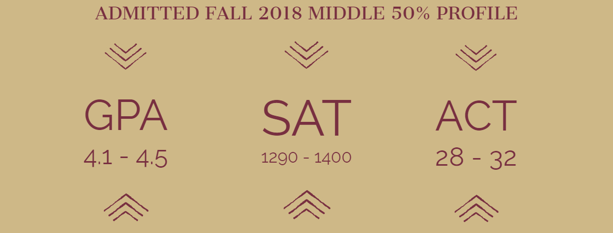2018 Fall Admitted Student Profile. GPA: 4.1-4.5; ACT: 28-32; SAT: 1290-1400;