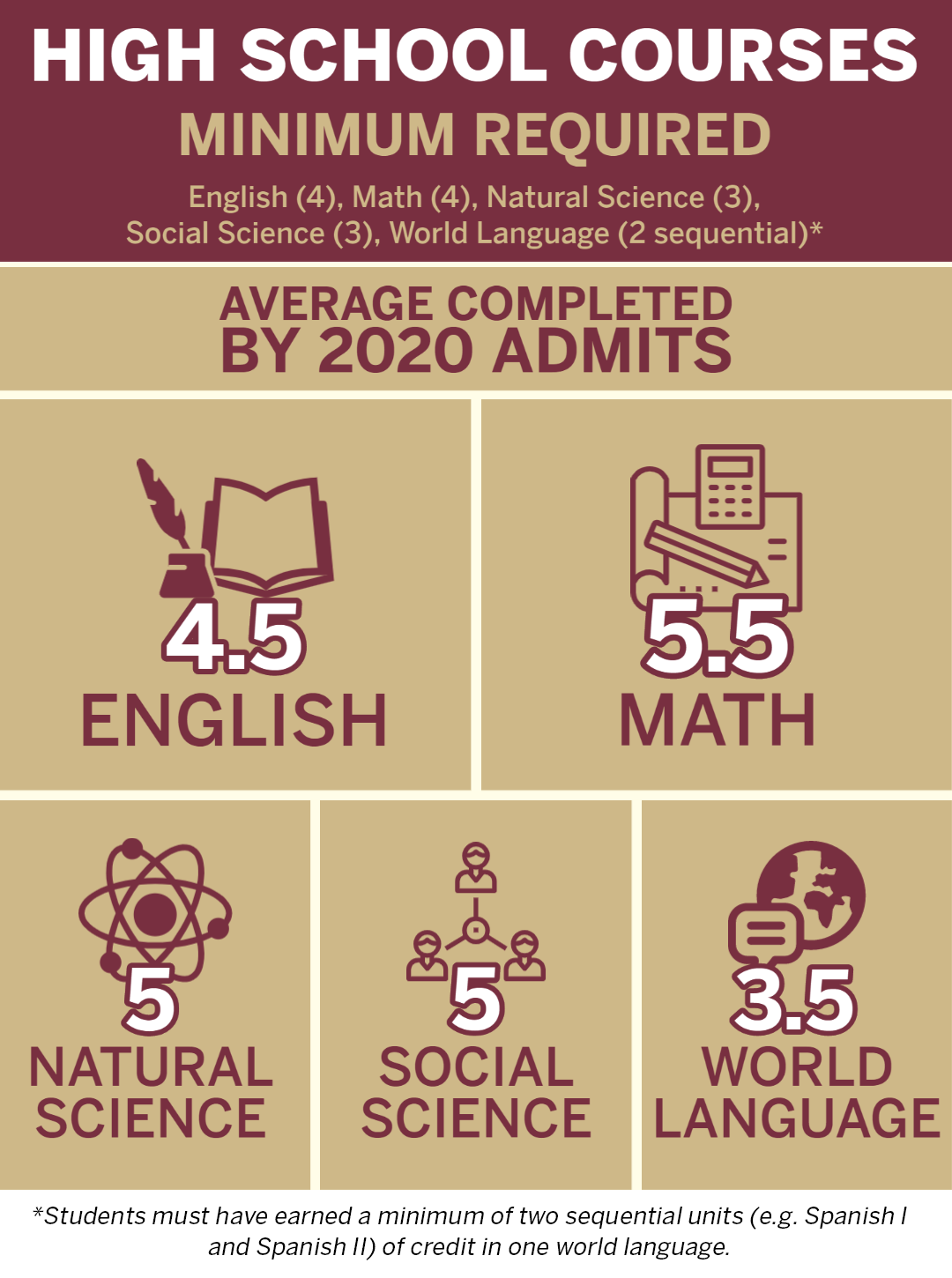 Minumum high school courses required: 4 English, 4 Math, 3 Natural Science, 3 Social Science, 2 sequential World Language. Average high school courses completed: 4.5 English, 5.5 Math, 5 Natural Science, 5 Social Science, 3.5 World Language.