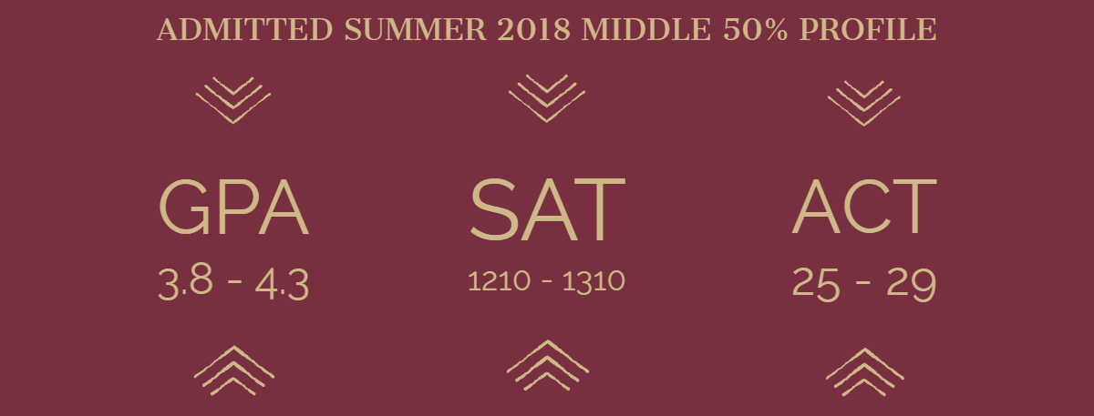 2018 Summer Admitted Student Profile. GPA: 3.8-4.3; ACT: 25-29; SAT: 1210-1310;