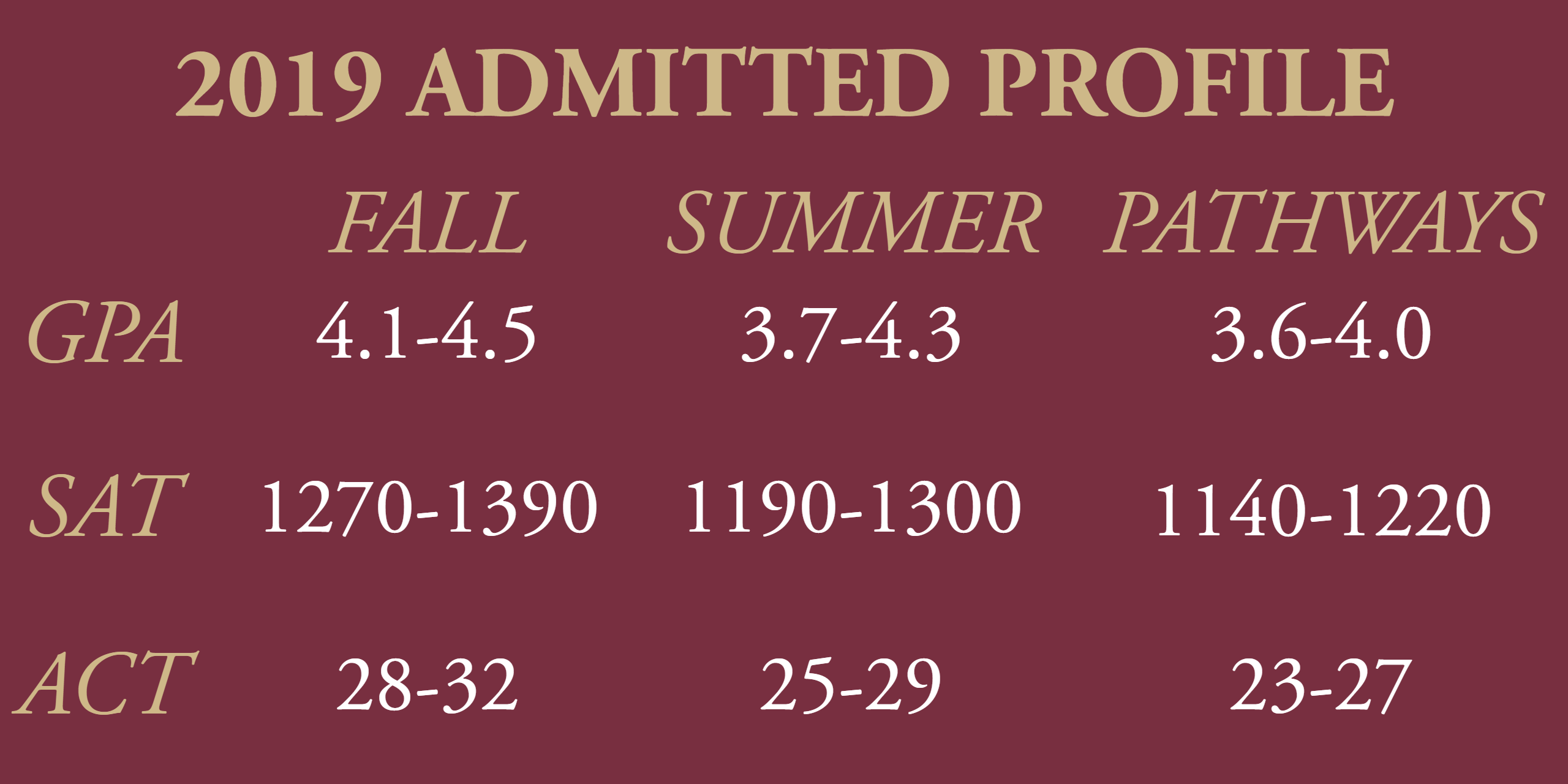 2019 Admitted Profile