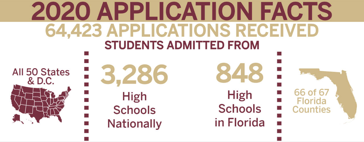 2020 Application Facts: 64,423 applications receieved. Students were admitted from all 50 states and Washington DC, 3,286 high schools nationally, 848 Florida high schools, and 66 out of the 67 counties in Florda.