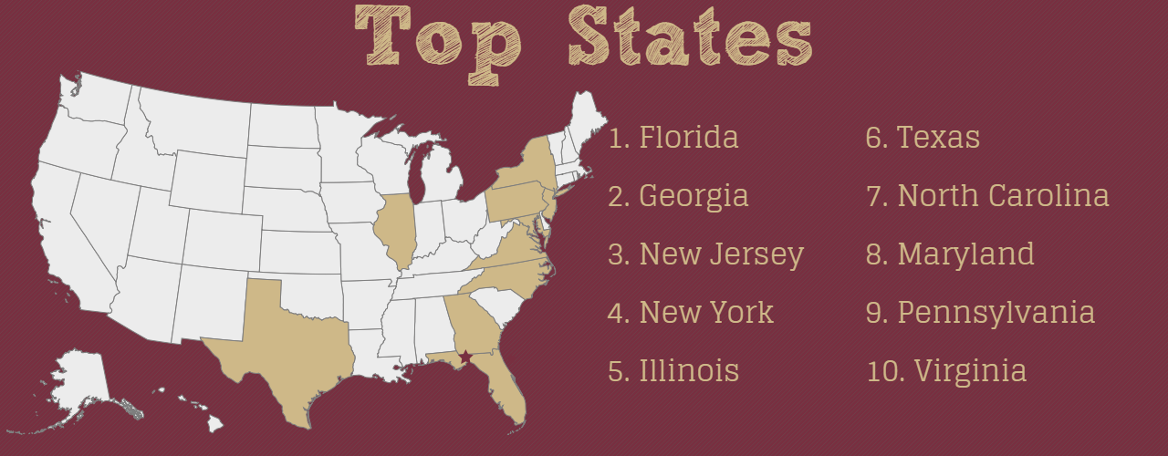 Top States (Non-FL). 1: Florida, 2: Georgia, 3: New Jersey, 4: New York, 5: Illinois